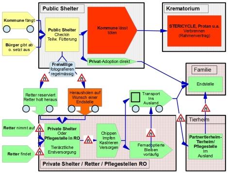 rescue chain bottlenecks
